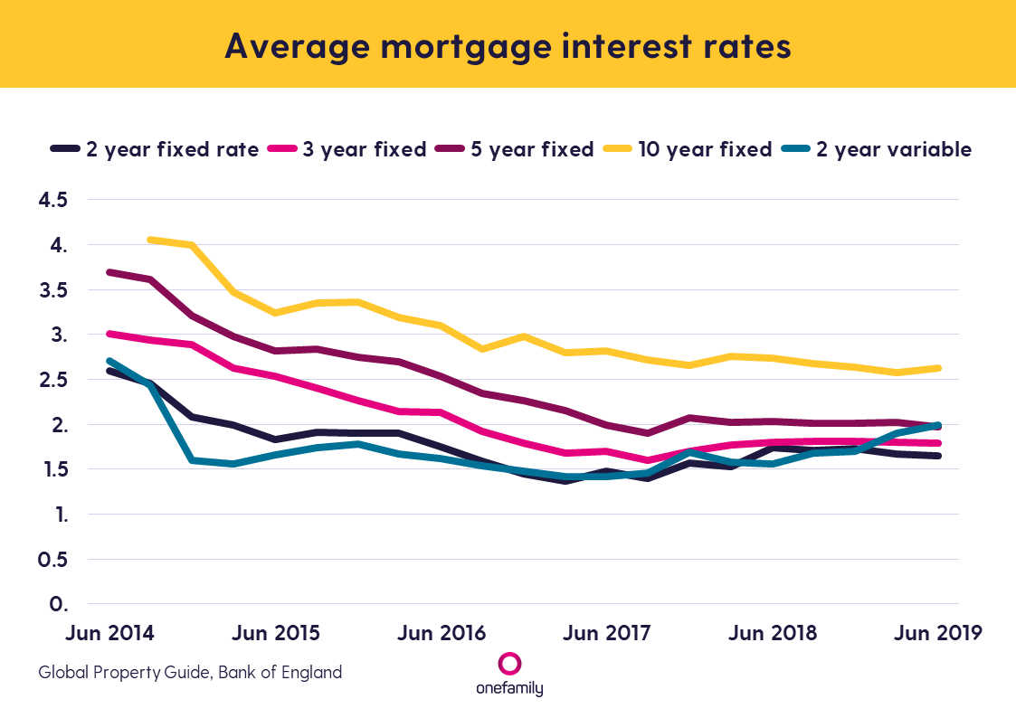Average mortgage interest rates