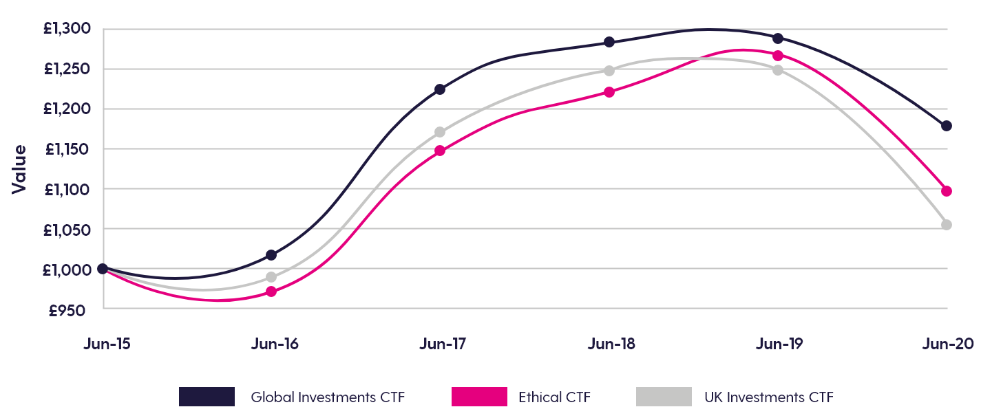 CTF fund performance graph