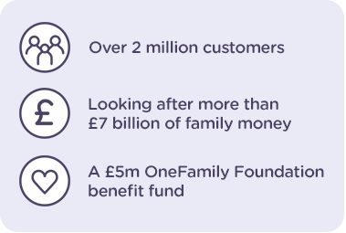 Over 2 million customers. Looking after more than £7 billion of family money. A £5m OneFamily Foundation benefit fund.